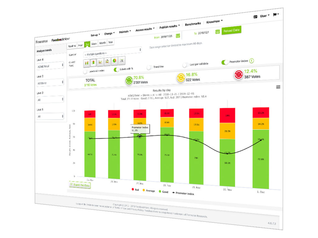 Forrester FeedbackNow real-time dashboard